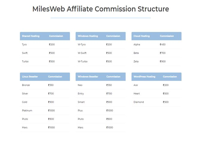 Add affiliate links to the content you create